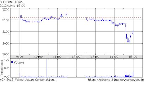 2012年10月1日SoftBank株