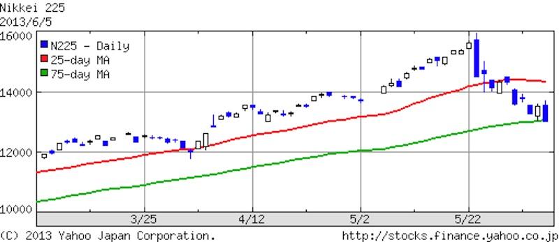 2013年6月5日日経平均株価3ヶ月