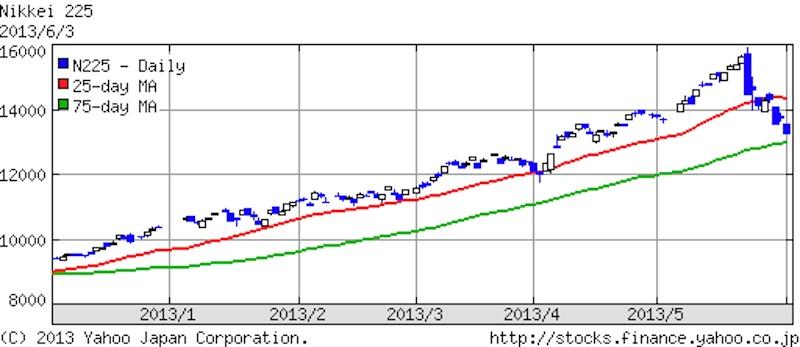 2013年6月3日日経平均株価