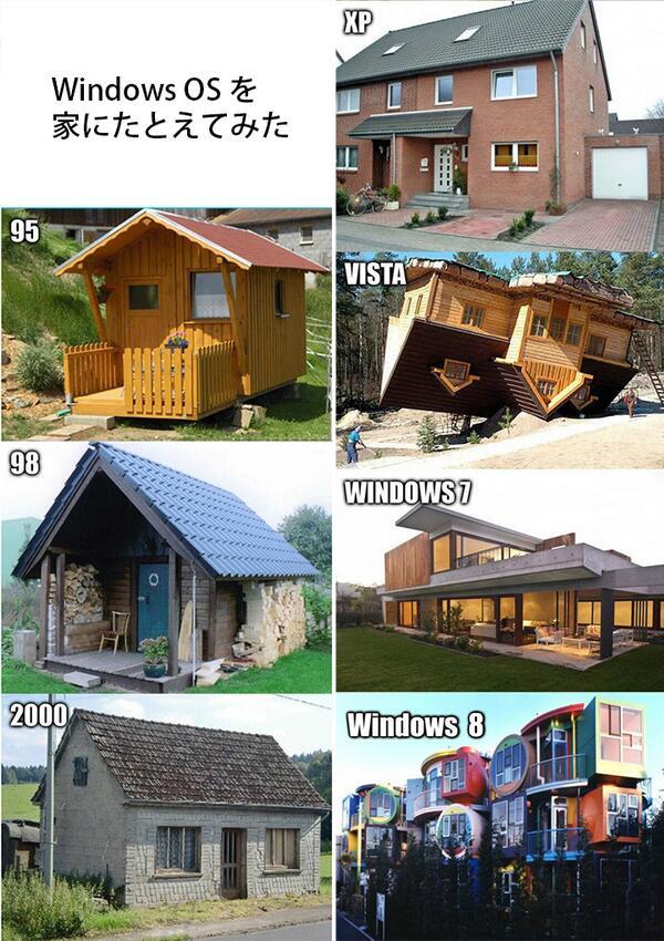 Windowsの変遷
