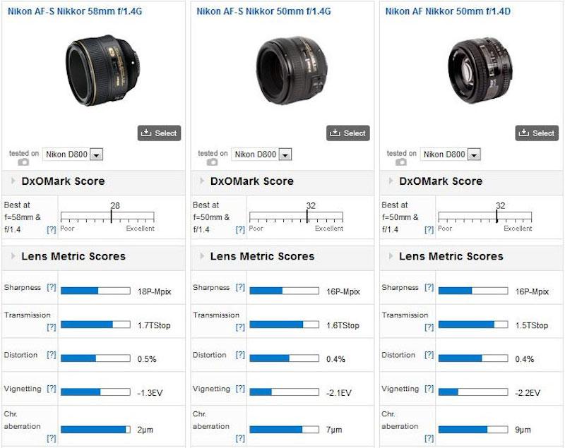 Nikon 58mm f:1.4G lens tested at DxOMark1