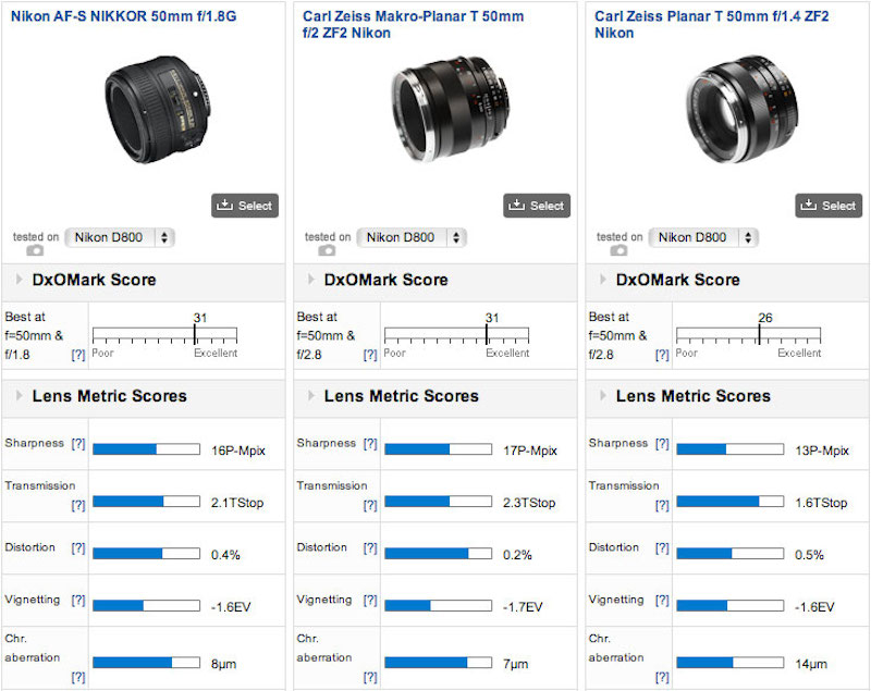 Nikon 58mm f:1.4G lens tested at DxOMark2