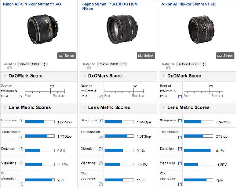 Nikon 58mm f:1.4G lens tested at DxOMark3