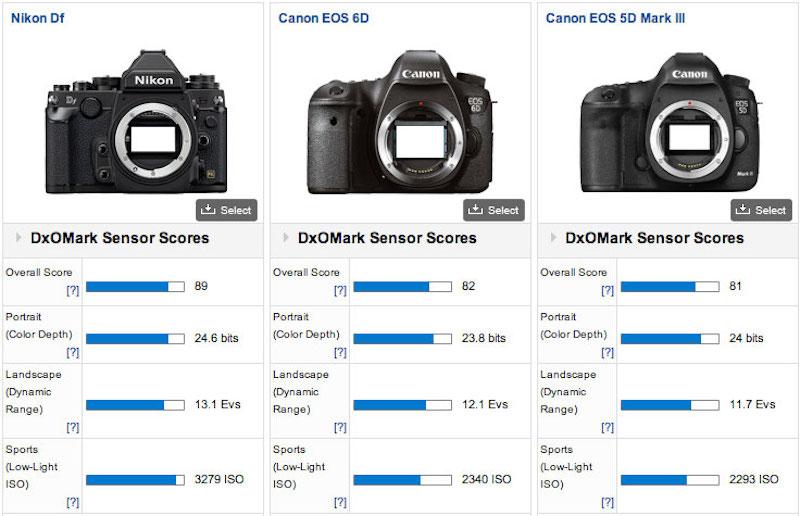 NikonDF DxOMark Canonとの比較
