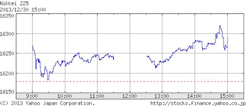 2013年12月30日日経平均株価