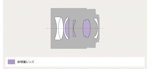 Sonnar T* FE 55mm F1.8 ZA レンズ構成図