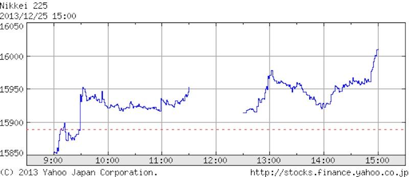 2013年12月25日 日経平均株価