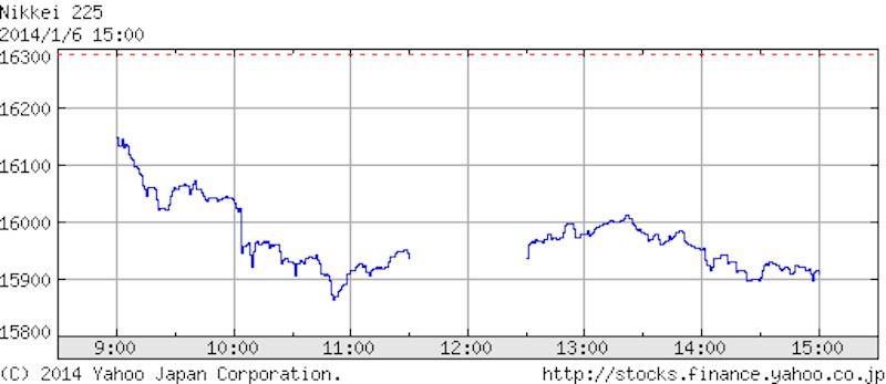 2014年1月6日日経平均株価