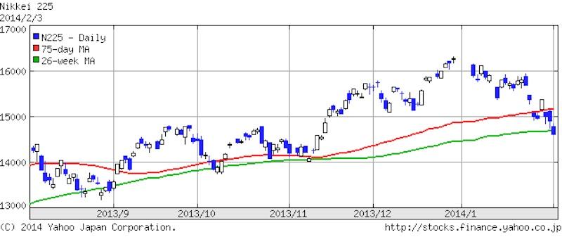 2014年2月3日の日経平均株価