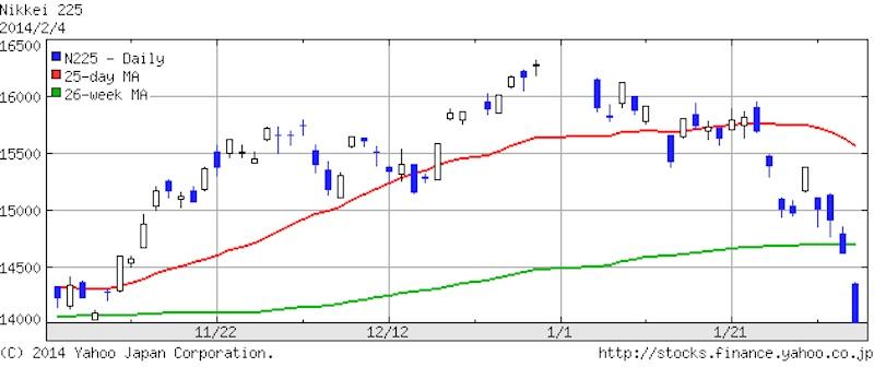 日経平均株価2014年2月4日