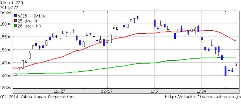 2014年2月7日 日経平均株価