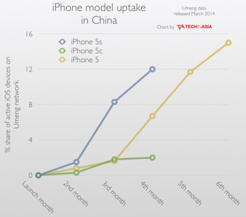 iPhone5cは失敗作?