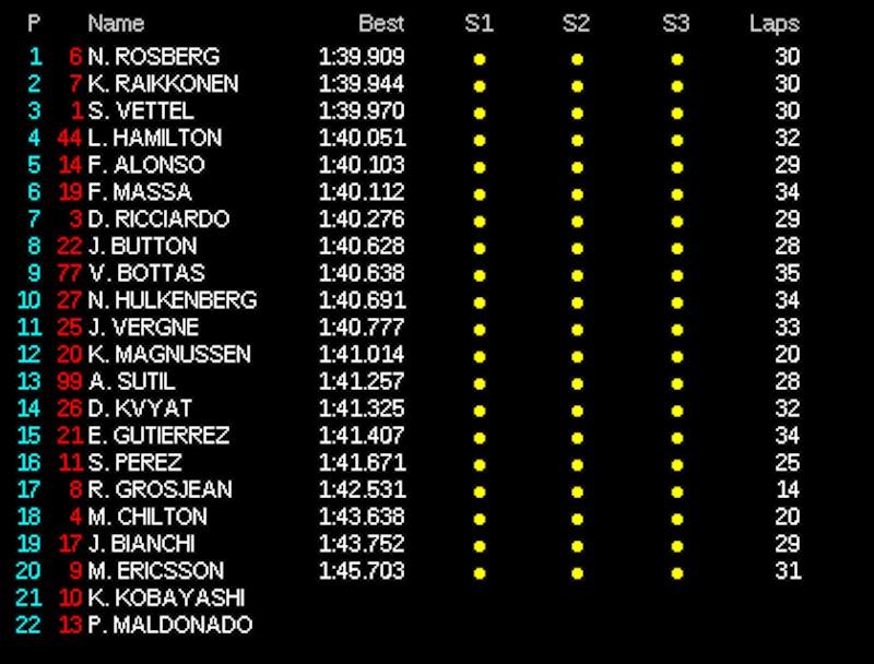 F1 2014 マレーシア FP2 タイム