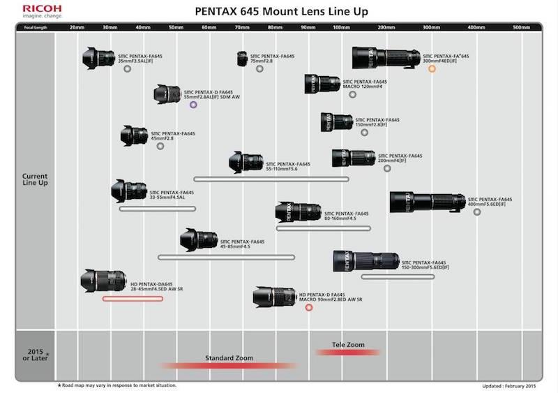 PENTAX 645マウント レンズ ロードマップ