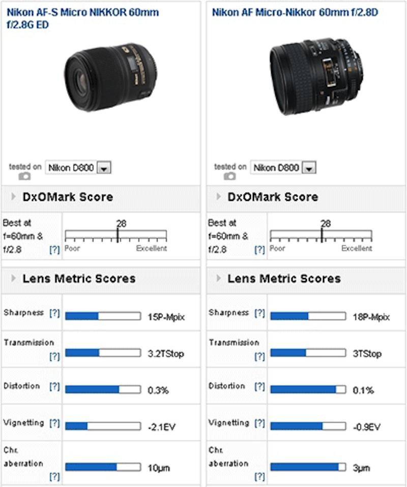 AF-S Micro-Nikkor 60mm f2.8G ED DxOMark