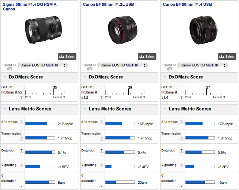 Sigma 50mm Art vs. Canon 50mm f:1.2 vs. Canon 50mm f:1.4