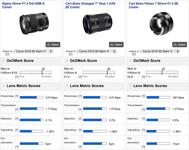 Sigma 50mm Art vs. Zeiss Otus vs. Zeiss Planar