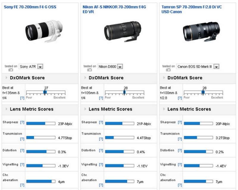 Sony FE 70-200mm F4 G OSS DxOMark