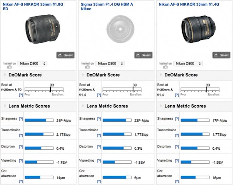 Nikon 35mmF1.8 DxOMark