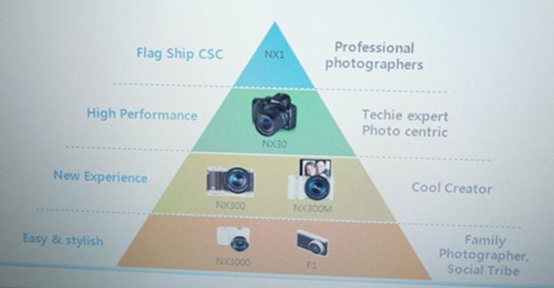 Samsung カメラカテゴリ