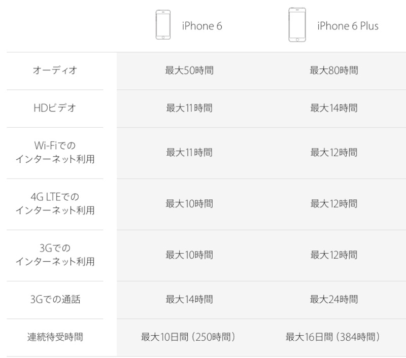 iPhone6バッテリー容量
