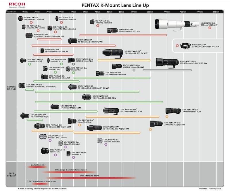 PENTAX Kマウントレンズ ロードマップ