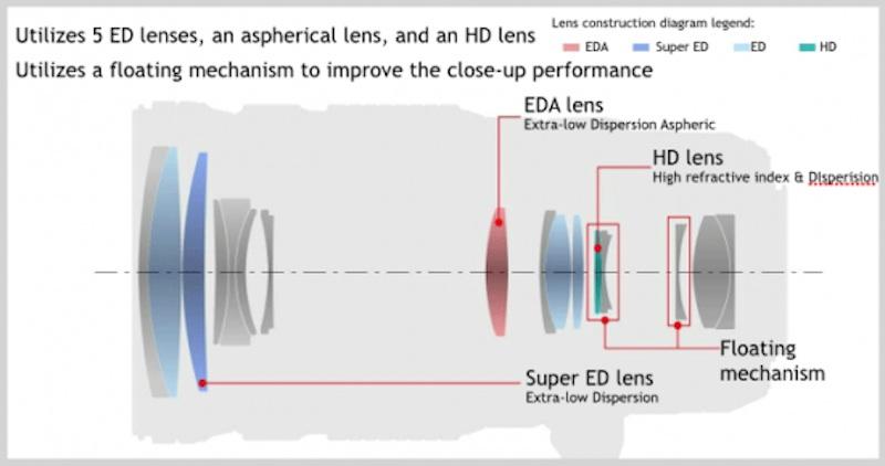Olympus M.ZUIKO DIGITAL ED 40-150mm f:2.8 PRO レンズ構成図