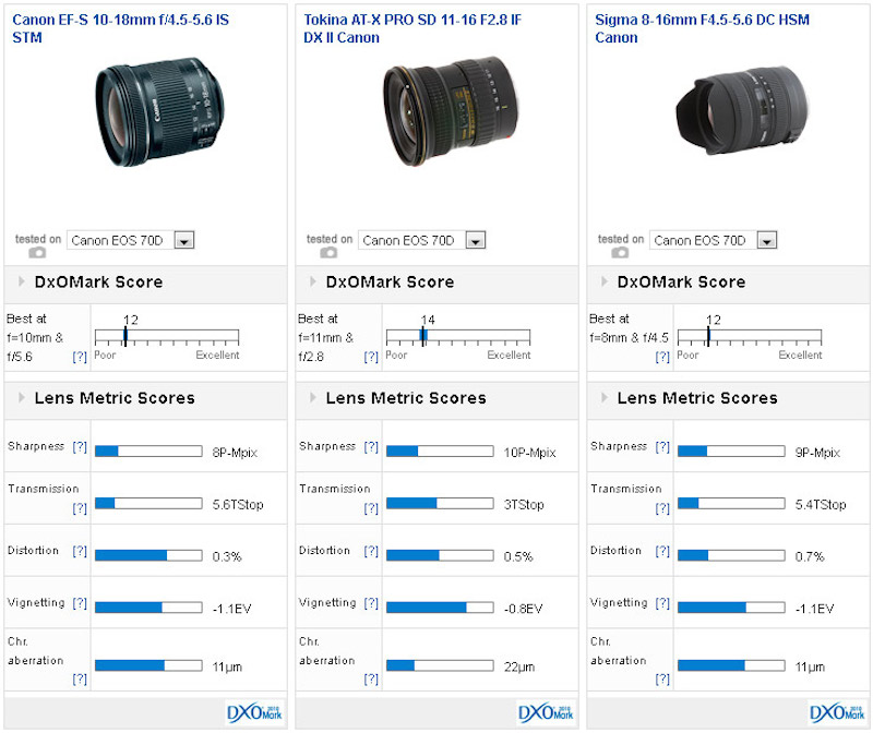 Canon EF-S 10-18mm F4.5-5.6 IS STM DxOMark
