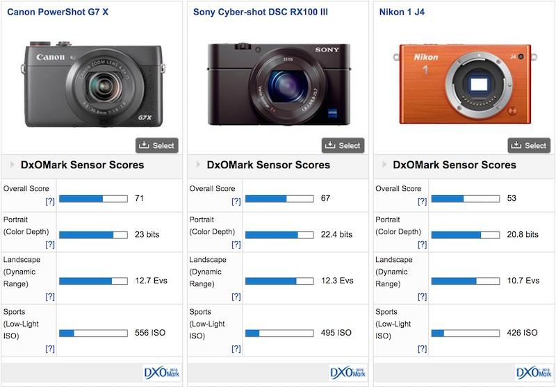 Canon PowerShot G7 X DxOMark