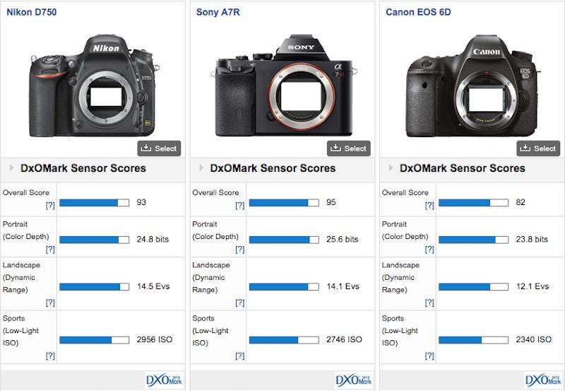 Nikon D750 DxOMark