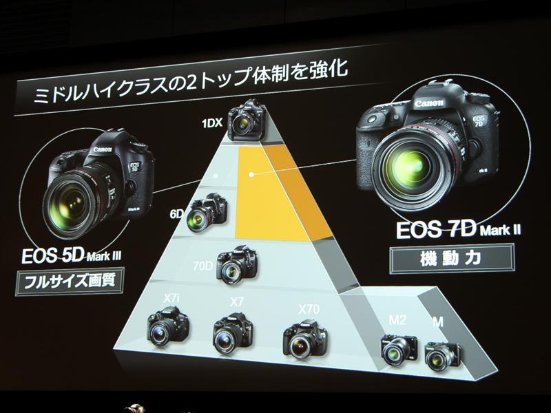 Canon EOS 7D Mark Ⅱ 6Dの上位機種扱い