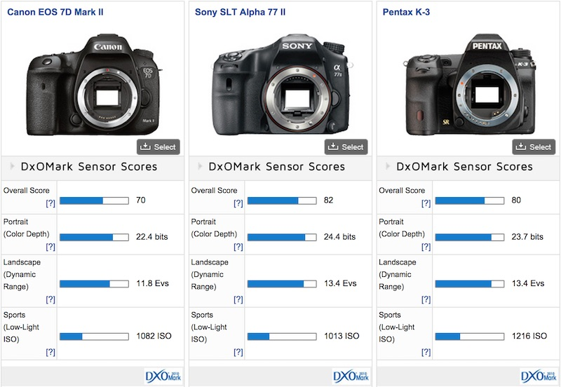 Canon EOS 7D Mark Ⅱ DxOMark