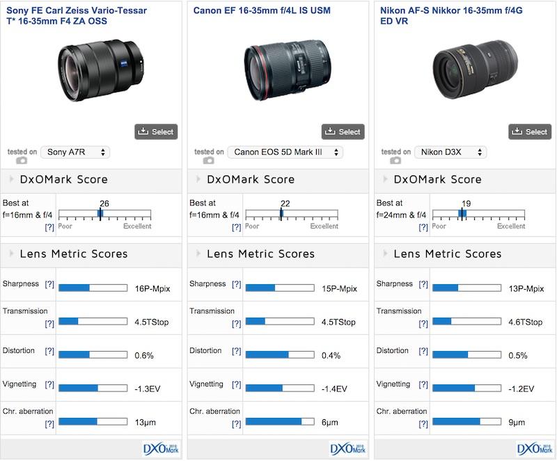 VarioTessar FE 16-35mm F4 OSS ZA DxOMark