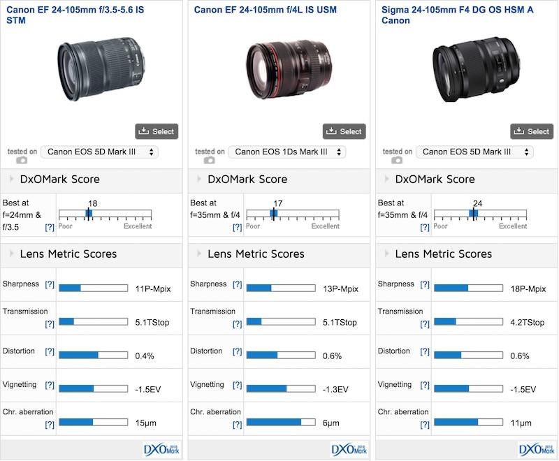 Canon EF 24-105mm f:3.5-5.6 IS STM DxOMark