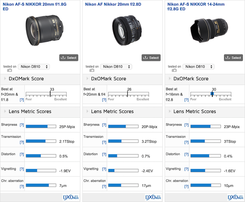 Nikon AF-S 20mm F1.8G ED DxOMark