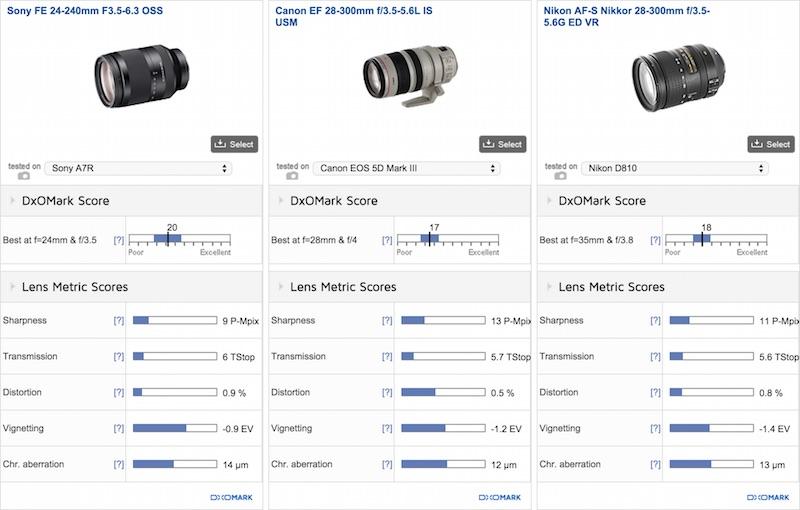 Sony FE 24-240mm F3.5-6.3 OSS DxOMark