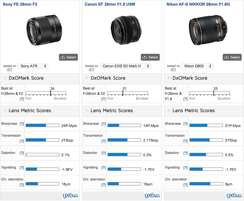 Sony FE 28mm F2 DxOMark