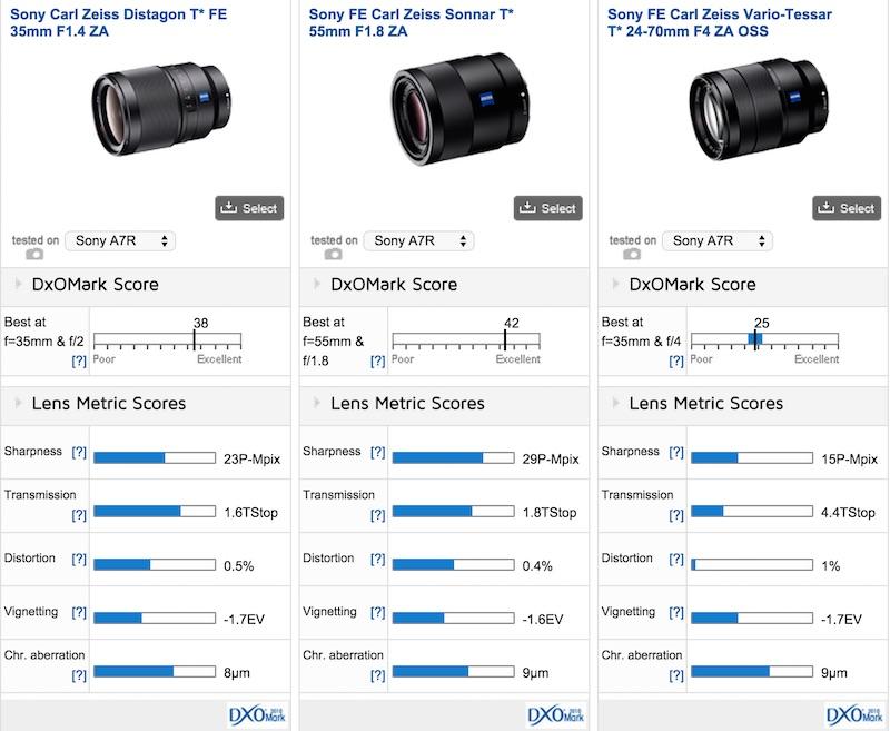 Sony FE Carl Zeiss Sonnar T* 55mm F1.8 ZA DxOMark