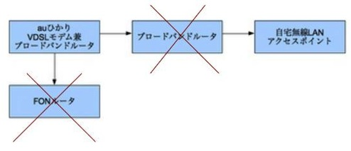 自宅ネットワーク構成図(後)