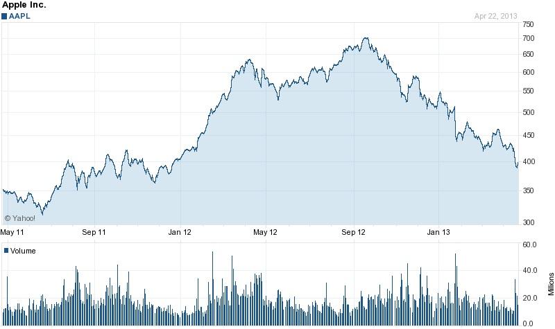 AAPL株価2Yチャート